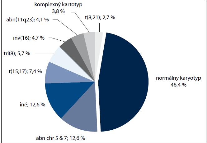 Percentuálne zastúpenie chromozómových aberácií u pacientov s AML.