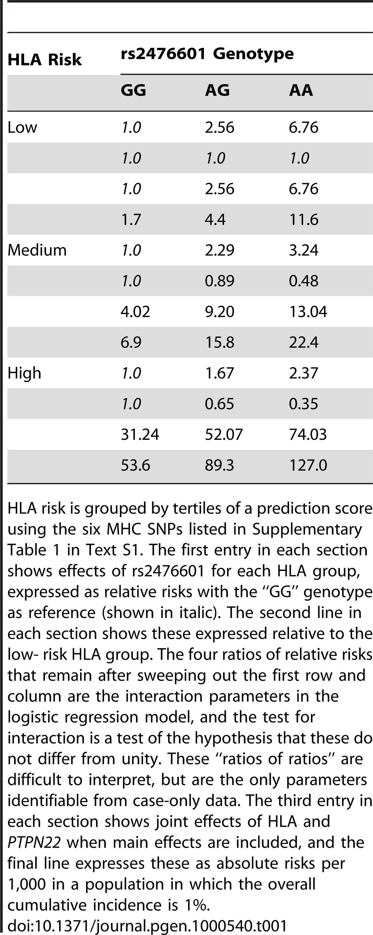 T1D risk by HLA and rs2476601 (<i>PTPN22</i>) genotype.