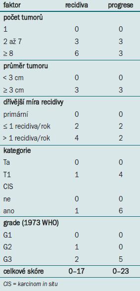 Proměnné užívané k výpočtu skóre recidivy a progrese.