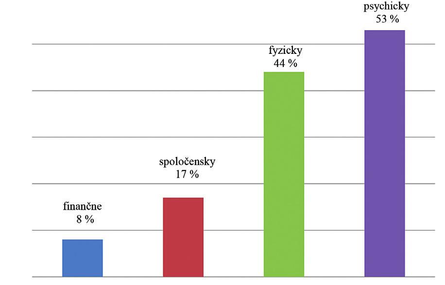 Grafické znázornenie celkového vnímania záťaže opatrovateľa