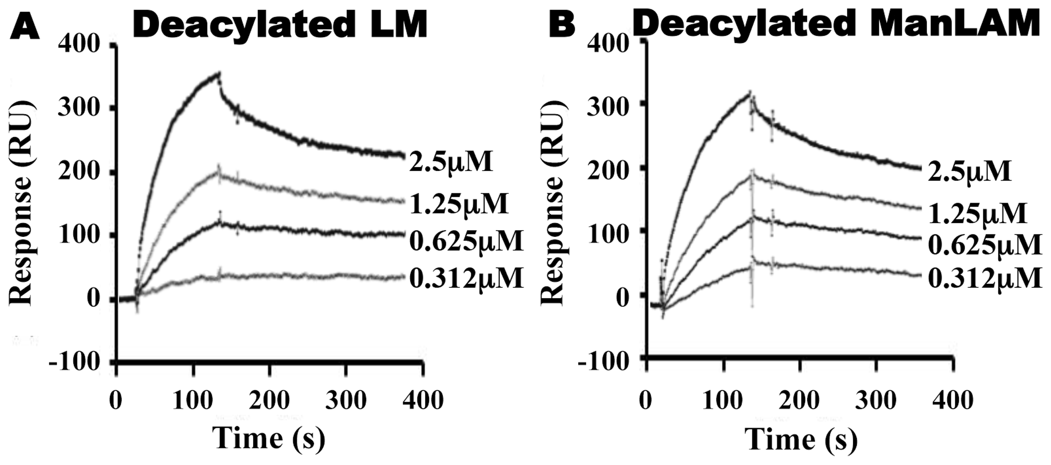 Deacylated ManLAM and LM retain binding to LprG at reduced levels.