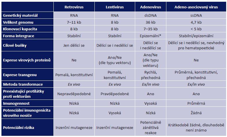 Virové vektory používané pro genové terapie a jejich vlastnosti (53)