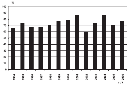 Sekundární prevence defektů neurální trubice v ČR, 1994 – 2006