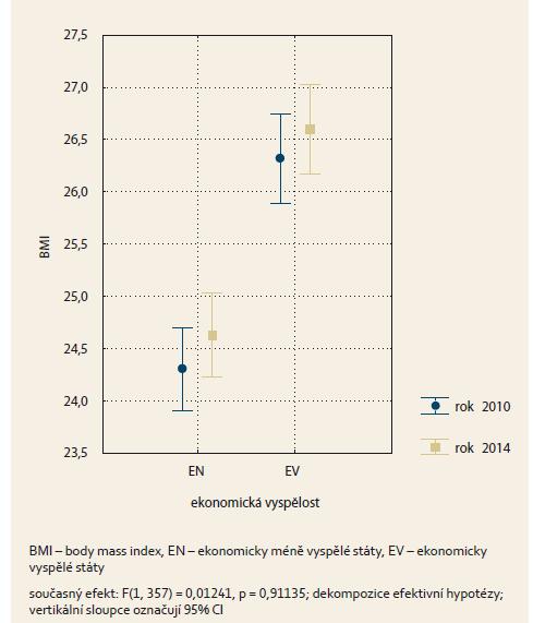 Průměrné hodnoty BMI v závislosti na ekonomické vyspělosti států. Graph 2. The average BMI values depending on the country's economic development.