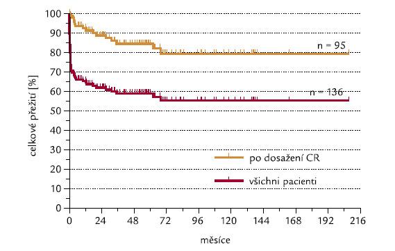 Celkové přežití všech pacientů a těch pacientů, kteří dosáhli CR.