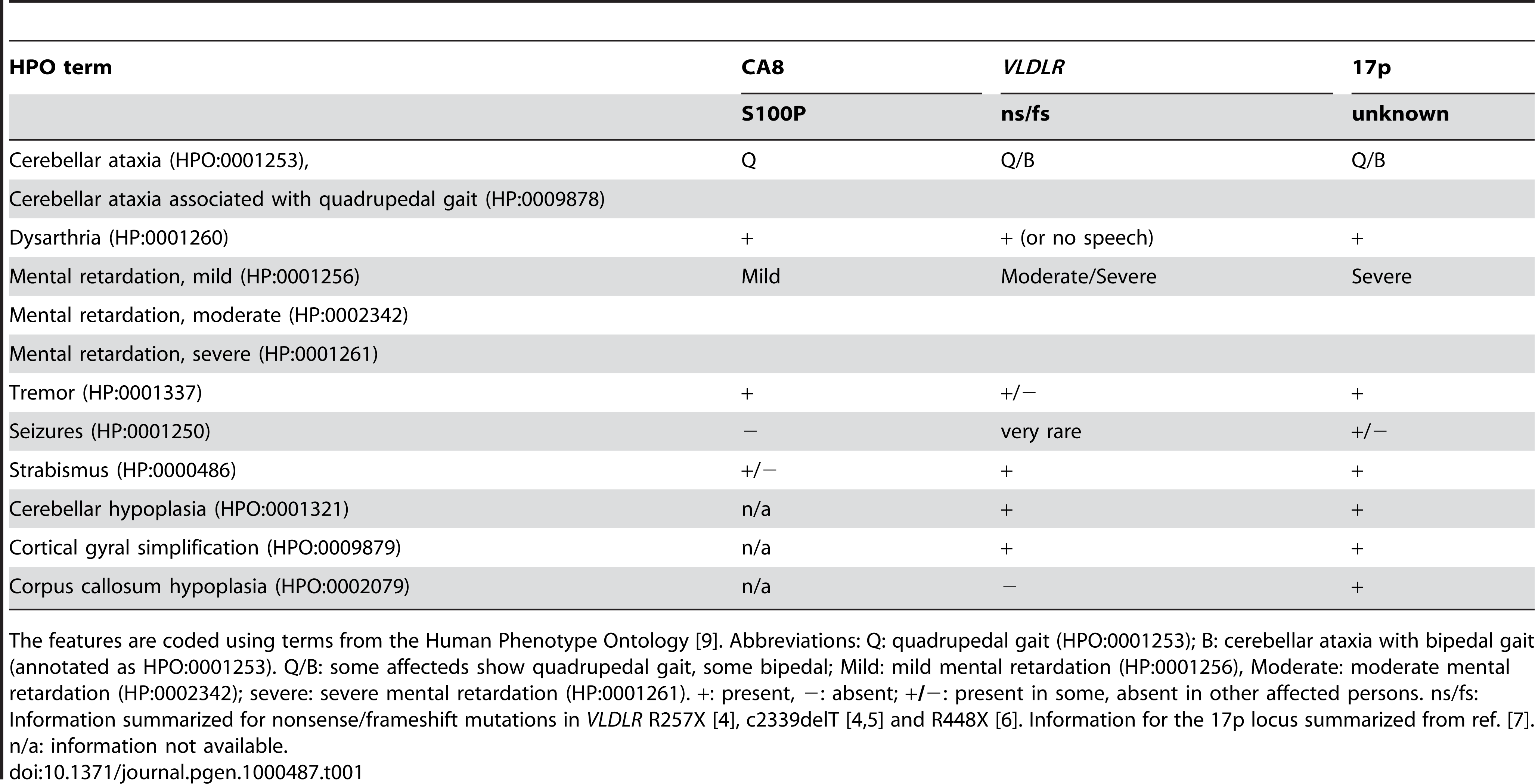 Clinical features of the affected persons of the family presented in this work and summary of features found related to mutations in <i>VLDLR</i> and at a locus on chromosome 17p.