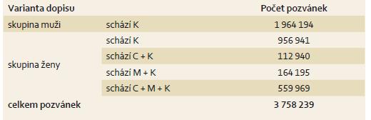 Počet zaslaných pozvánek v období leden 2014 až prosinec 2016 dle variant dopisu. Tab.1. Numbers of invitations sent between January 2014 and December 2016 according to letter variants.