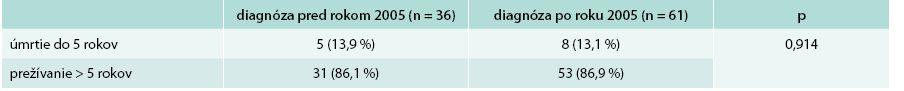5-ročné prežívanie pacientov od času stanovenia diagnózy pred a po roku 2005