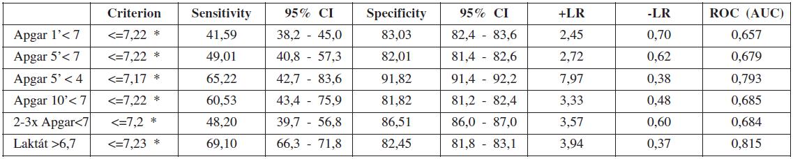 Hodnoty cutoff (ROC) pH arteriální pupečníkové krve ve vztahu k ostatním kritériím