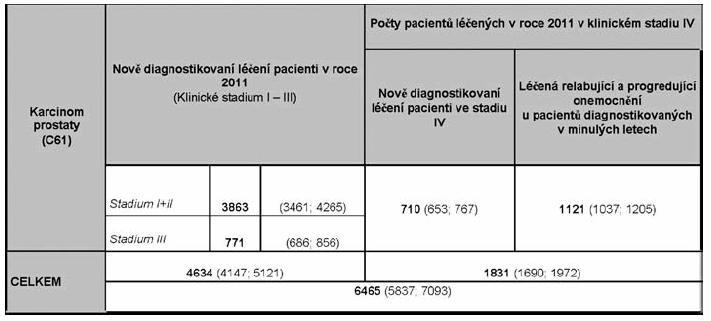 Souhrnný odhad počtu pacientů potenciálně léčených v roce 2011 (Data Institutu biostatiky a analýz MU v Brně).