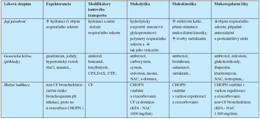Mukoaktivní léky (základní rozdělení dle Rubina 2007, Koblížka 2007 a Janssense 2009)