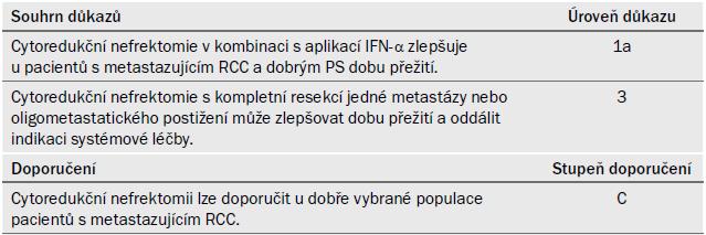 Souhrn důkazů a doporučení k části 7.3.1.1.2