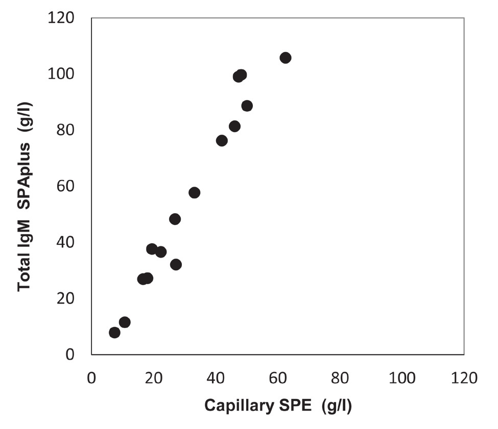 Fig. 4. Correlation of the total IgM levels determined by turbidimetry (SPAplus) and the levels of monoclonal immunoglobulin IgM set by gel (a) and capillary (b) electrophoresis (SPE).