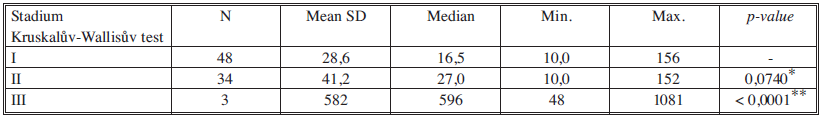 Sérové hladiny TPA-M v jednotlivých nádorových stadiích Tab. 6. Serum levels of TPA-M in individual cancer stages