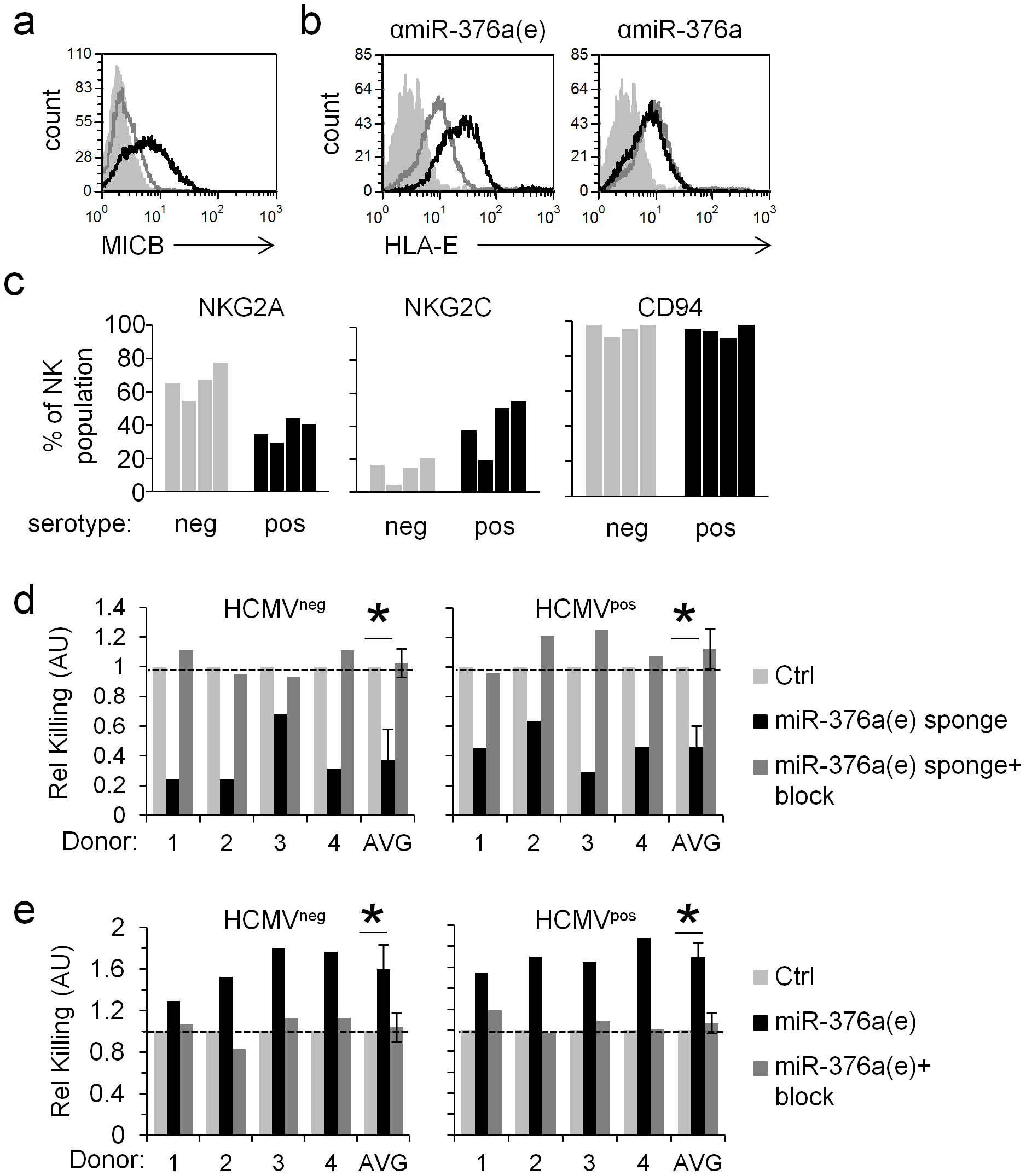 The regulation of HLA-E by miR-376a(e) during infection affects NK cell cytotoxicity.