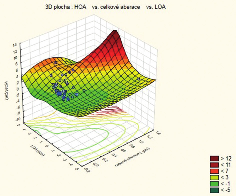Grafické srovnání všech aberací oka ve srovnání s aberacemi nižších a vyšších řádů