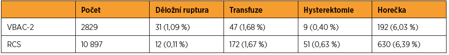 Srovnání komplikací vaginálně vedeného porodu u žen s anamnézou dvou císařských řezů (VBAC-2) a elektivního třetího císařského řezu (RTCS)