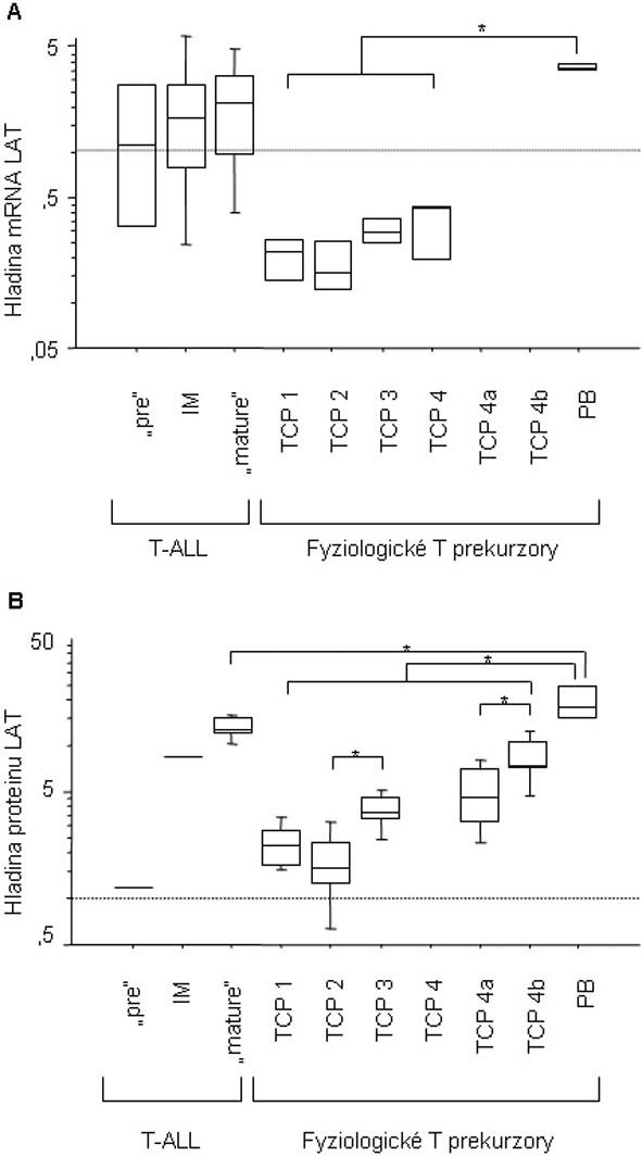 """Hladina exprese mRNA (A) a proteinu (B) genu LAT v průběhu fyziologického vývoje T lymfocytu a u dětských T-ALL. """"Pre"""" T-ALL (mRNA n = 4, protein n = 1); IM, """"intermediate"""" T-ALL (m-RNA n = 6, protein n = 1); """"mature"""" T-ALL (mRNA n = 8, protein n = 6); TCP 1, CD7+CD3-CD1a-CD8- v analýze mRNA (n = 3) a CD34+CD7+CD3-CD1a-CD8- v proteinové analýze (n = 5); TCP 2, CD7+CD3-CD1a+CD8+/- v analýze mRNA (n = 3) a CD34+CD7+CD3-CD1a+CD8+/- v proteinové analýze (n = 5); TCP 3, CD7+CD3+CD1a+ (mRNA n = 3, protein n = 5); TCP 4, CD7+CD3+CD1a- (n = 3); TCP 4a, CD7+CD3+CD1a-CD4+CD8+ (n = 5); TCP 4b, CD7+CD3+CD1a-CD4+CD8- nebo CD7+CD3+CD1a- CD8+CD4- (n = 5); PB, fyziologické periferní T-lymfocyty, CD3+ (mRNA n = 4, protein n = 4)."""