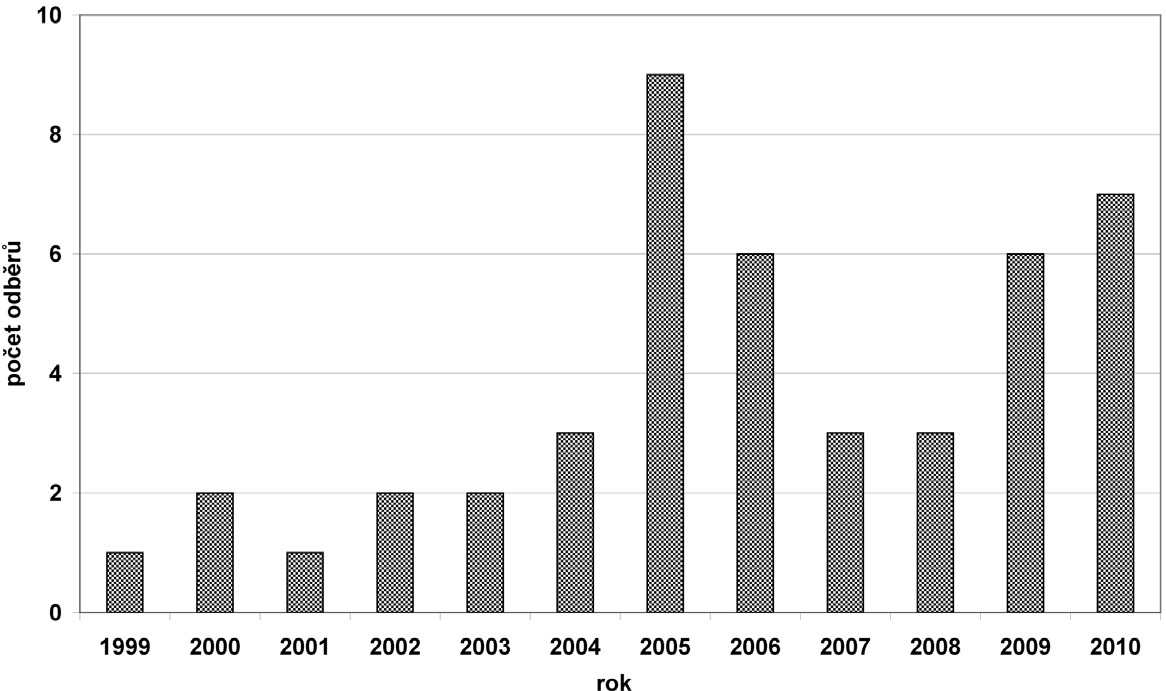 Vývoj počtu odběrů DLI v období 1999 – 2010.