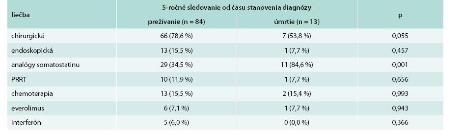 Porovnanie liečby s ohľadom na 5-ročné prežívanie od času stanovenia diagnózy