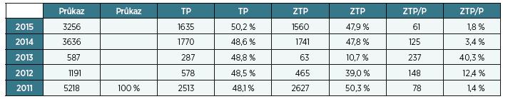 Průkaz OZP (před rokem 2012 mimořádné výhody) – osoby s diagnózou M16, artróza kyčelního kloubu
