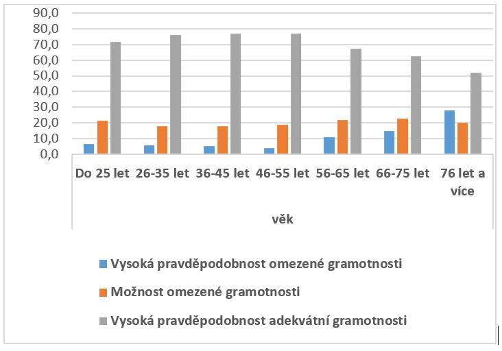 Rozložení skóre NVS dle věku