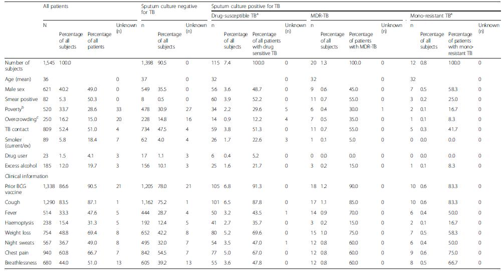 Study participant demographic, socioeconomic, epidemiological and clinical characteristics