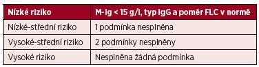 Klasifikace monoklonálních gamapatií neurčeného významu