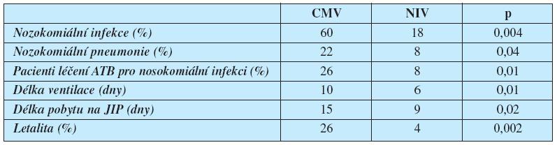 Vliv NIV a konvenční mechanické ventilace (CMV) na výskyt nozokomiálních nfekcí a délku hospitalizace (12) NIV – neinvazivní ventilace, CMV – konvenční invazivní mechanická ventilace