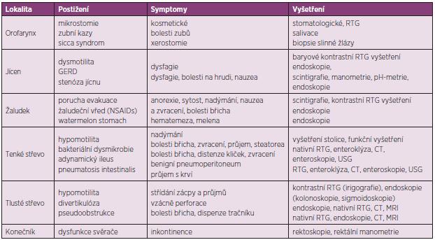 Přehled postižení jednotlivých úseků zažívacího traktu u SSc a jejich vyšetření.