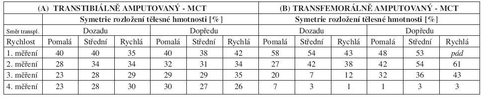 Symetrie rozložení tělesné hmotnosti pro jednotlivá měření u A) transtibiálně amputovaného, B) transfemorálně amputovaného. Uvedené hodnoty představují procentuální zatížení neamputované DK. Čím více se hodnoty blíží 50, tím je zatížení mezi oběma DKK symetričtější.
