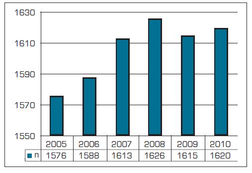Počet registrovaných pacientů na 1 všeobecného praktického lékaře