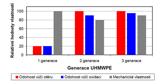 Porovnání vlastností UHMWPE jednotlivých generací