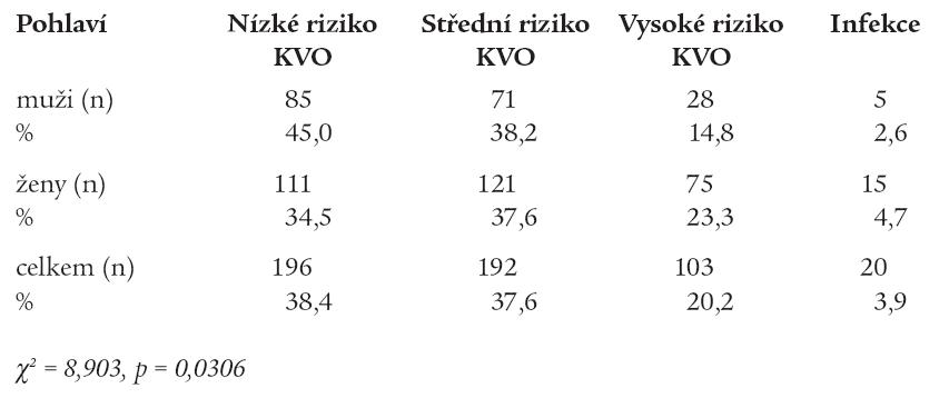 Prevalence rizikových hladin hsC-RP a pohlaví.