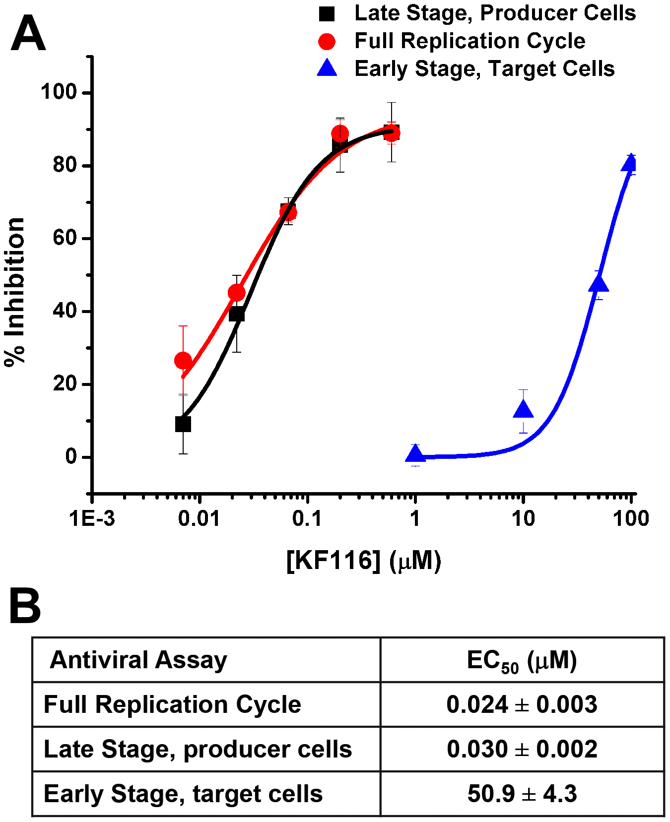 KF116 selectively impairs the late stage of HIV-1 replication.