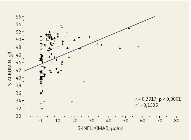 Vztah mezi albuminemií a sérovou hladinou infliximabu. Fig. 3. Relationship of albuminemia and infliximab trough levels.