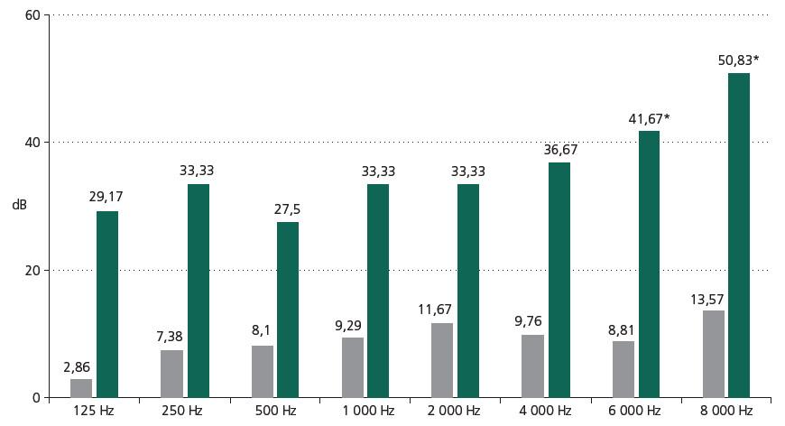 Rozdíly zhoršení sluchu v decibelech (dB) před radiochirurgií u pacientů s komplikacemi po léčbě (ano) a bez komplikací po léčbě (ne). * hladina významnosti 0,05.