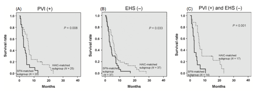 Figure 5. Comparison of progression-free survival (PFS) between both matched subgroups stratified by the presence of portal vein invasion (PVI) and/or the absence of extrahepatic spread (EHS). (A) Comparison of the PFS between both matched subgroups with PVI. The PFS of the HAIC-matched subgroup was significantly longer than that of the SFN-matched subgroup (P = 0.008). (B) Comparison of the PFS between both matched subgroups without EHS. The PFS of the HAIC-matched subgroup was significantly longer than that of the SFN-matched subgroup (P = 0.033). (C) The PFS of the HAIC-matched subgroup was significantly longer than that of the SFN-matched subgroup in the presence of PVI and the absence of EHS (P = 0.001). SFN, sorafenib; HAIC, hepatic arterial infusion chemotherapy.