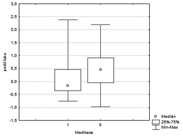 Krabicový graf - podíl tuku ve skupině medikace (1) a bez medikace (0).