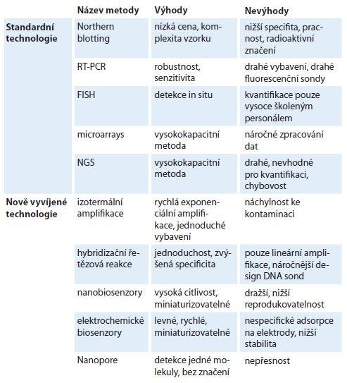 Porovnání standardních a nově vyvíjených technologií pro detekci mikroRNA.