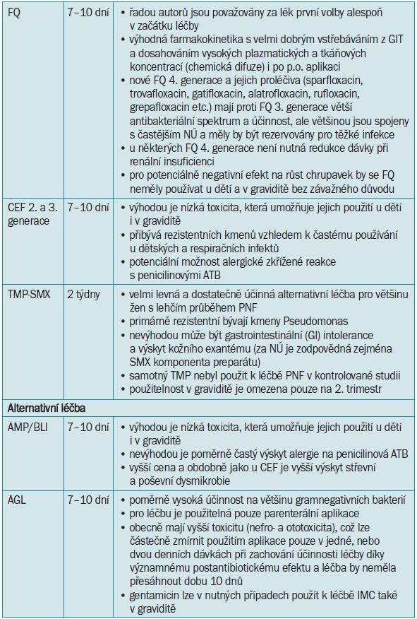 Přehled iniciální empirické léčby akutní nekomplikované pyelonefritidy [12,55,74,89,109].