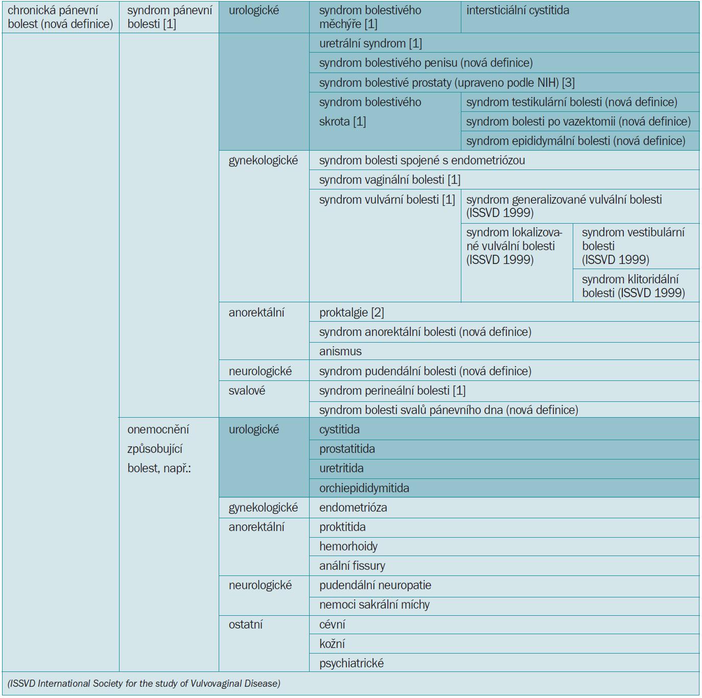 Klasifikace chronické pánevní bolesti.