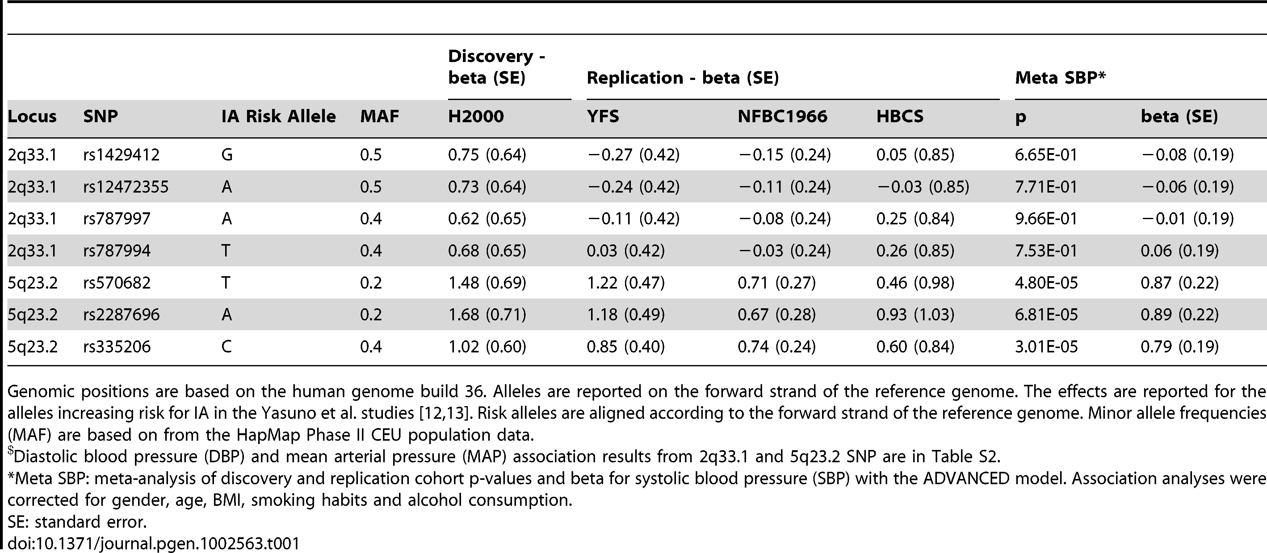 2q33.1 and 5q23.2 loci cohort-wise ADVANCED model effect estimates and meta-analysis results with systolic blood pressure (SBP).<em class=&quot;ref&quot;>$</em>