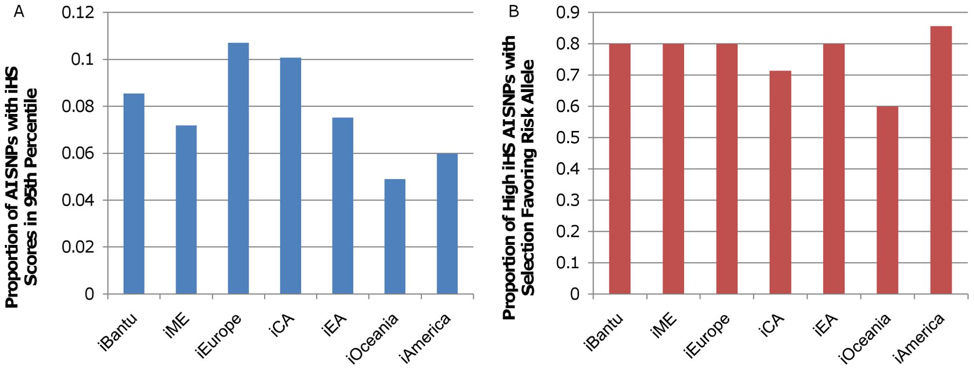 iHS scores for autoimmune disease–associated SNPs.