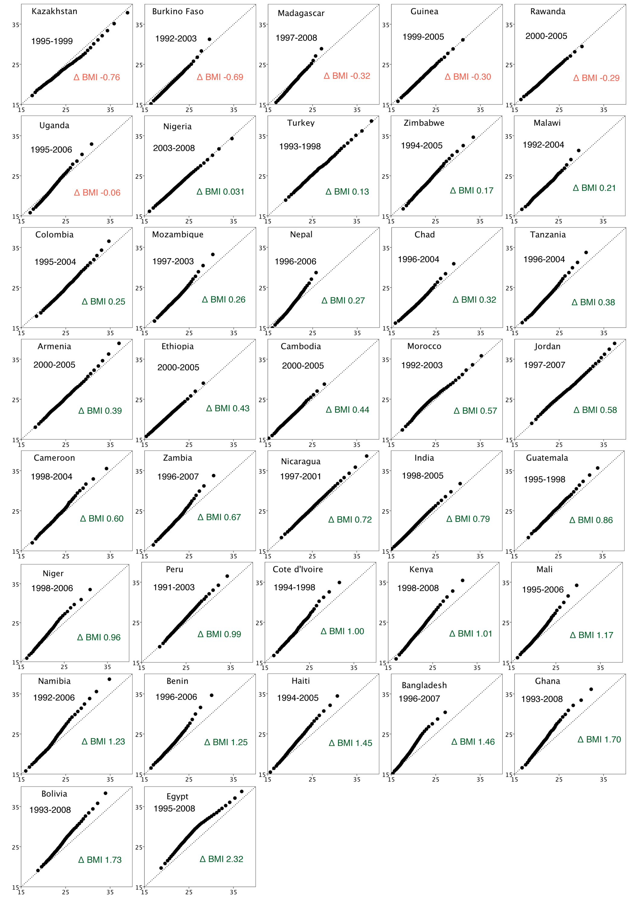 QQ plots of BMI in 37 countries.