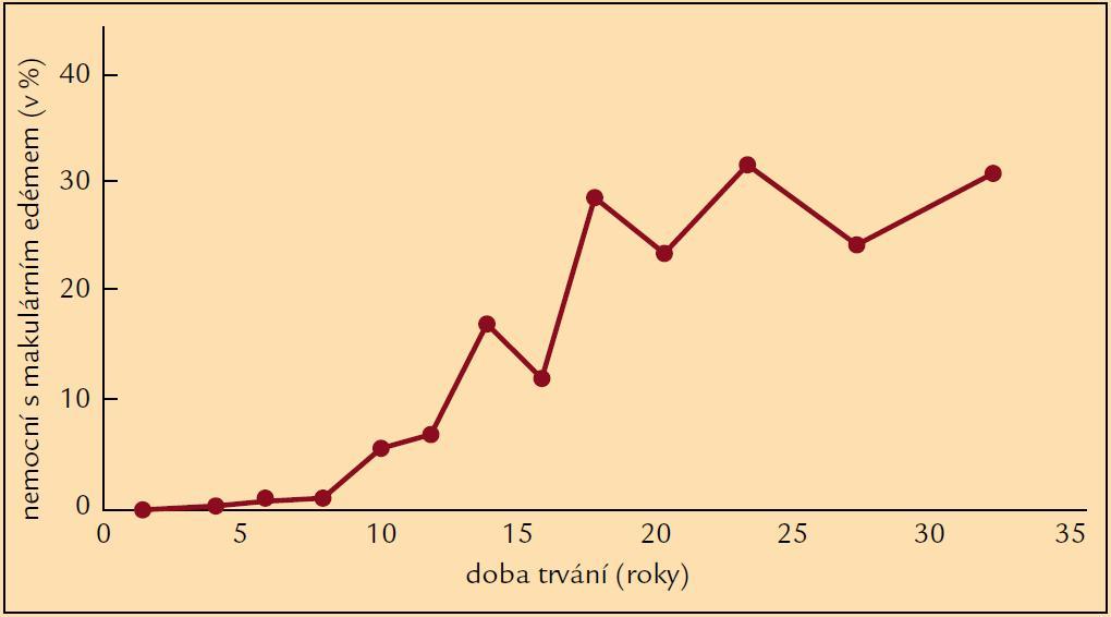 Frekvence DME v závislosti na délce trvání DM 1. typu (podle [8]).