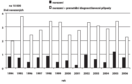 Incidence gastroschízy v ČR, 1994 – 2006