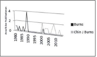 Fig. 3: Publications over time in the two significant journals