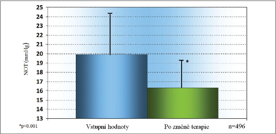 V celém souboru došlo ke snížení průměrné hodnoty NOT (± SD) z 19,9 + 4,5 mmHg na 16,3 + 3,0 mmHg.