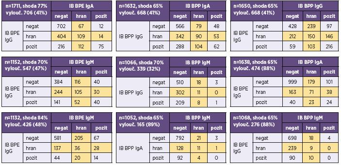 Přehled výsledků imunoblotové analýzy protilátek proti bordetelám Table 5. Overview of results of the immunoblot assay for anti-<i>Bordetella</i> antibodies